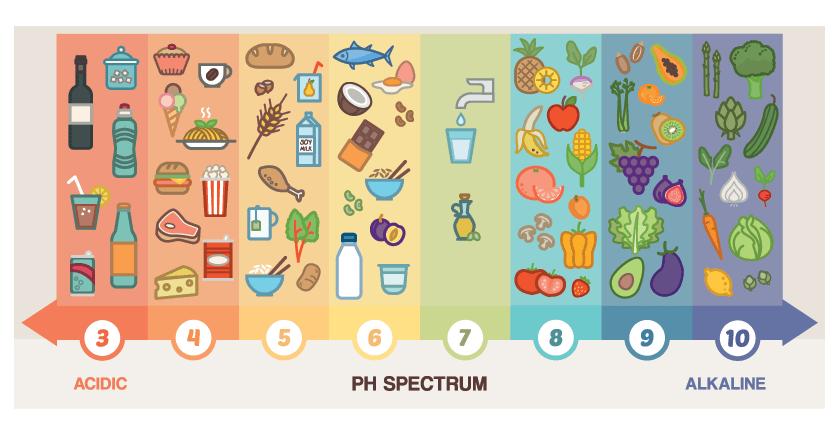 pH vrednosti živil