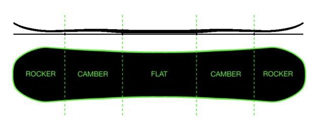 Snowboard deska - Rocker / Camber / Flat